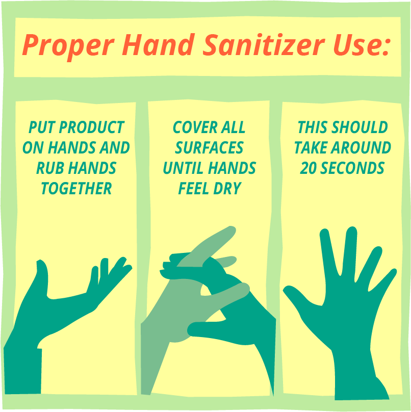 Correct Hand Sanitizer Use