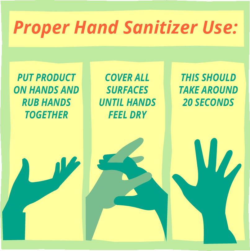 Correct Hand Sanitizer Use